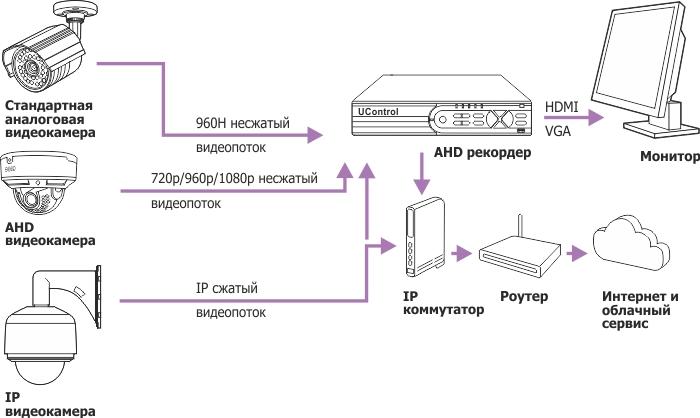 AHD видеорегистраторы поддерживают подключение камер различного типа