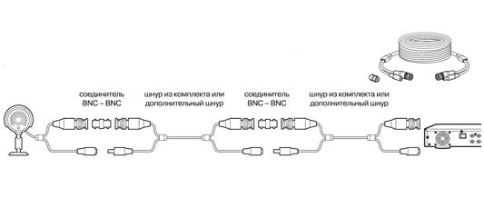 Способы удлинения соединительного шнура