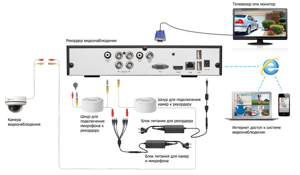 UControl – Типовая схема системы видеонаблюдения